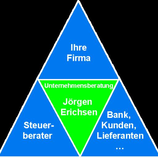 Jörgen Erichsen Unternehmensberatung Bindeglied